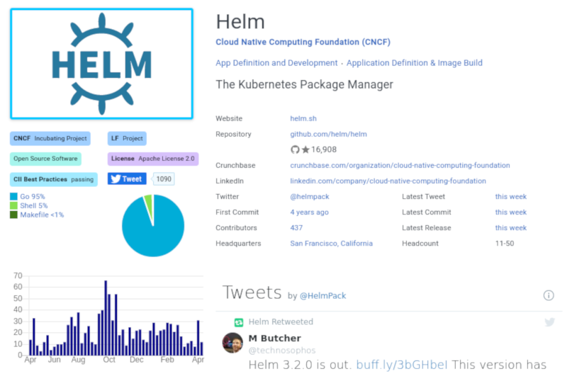 helm (The Kubernetes Package Manager) — Kubernetes tutorial
